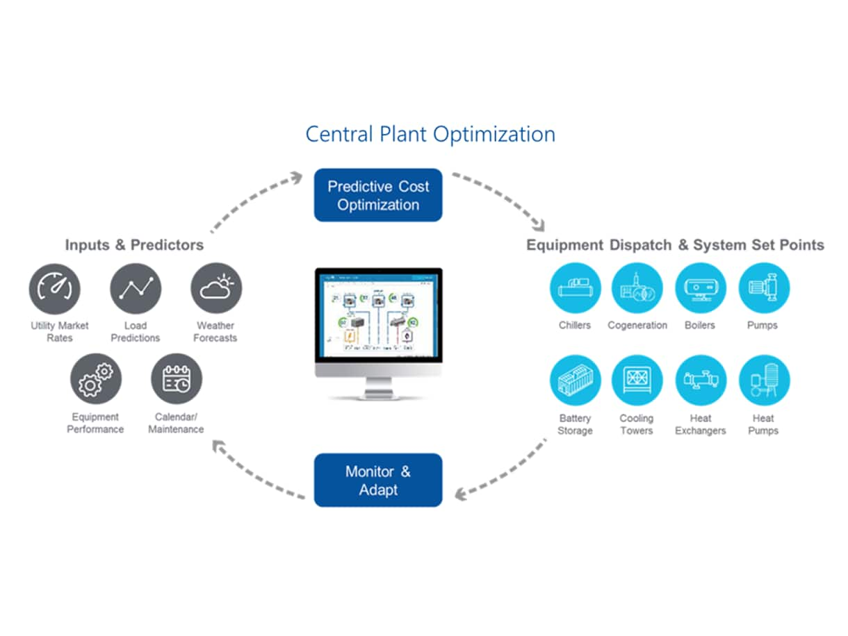 Central Plant Optimization