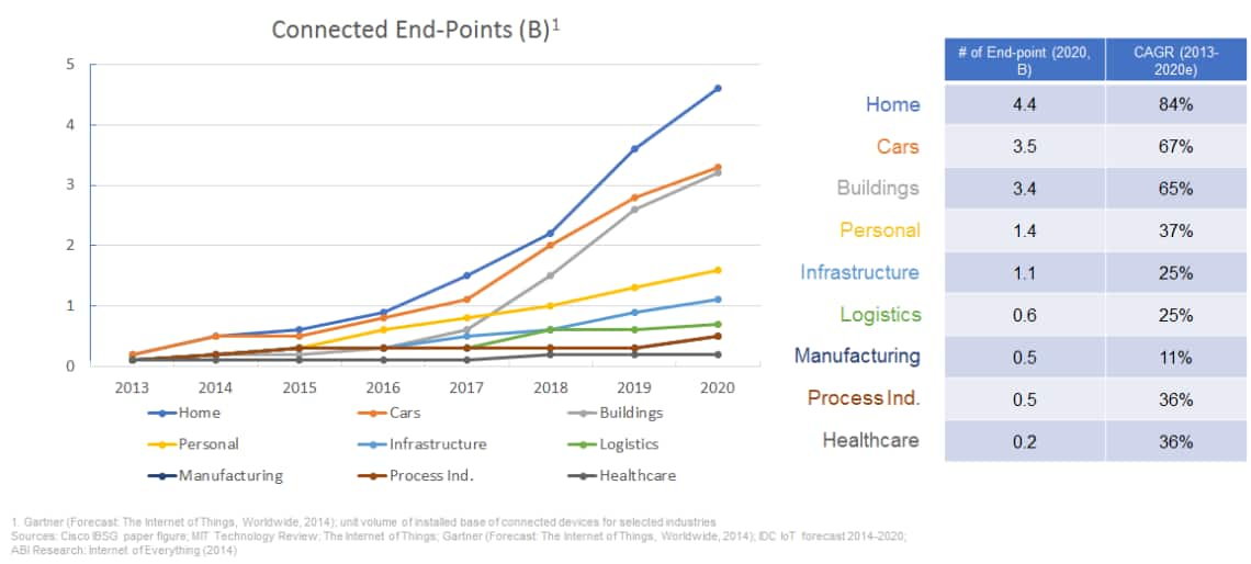 The growth of connected end-points within buildings, for example, has reached a crescendo, pointing the way toward exponential technology growth for residential, commercial and institutional facilities.