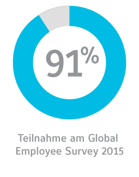 global employee survey participation