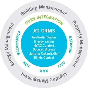 GRMS Open Integration